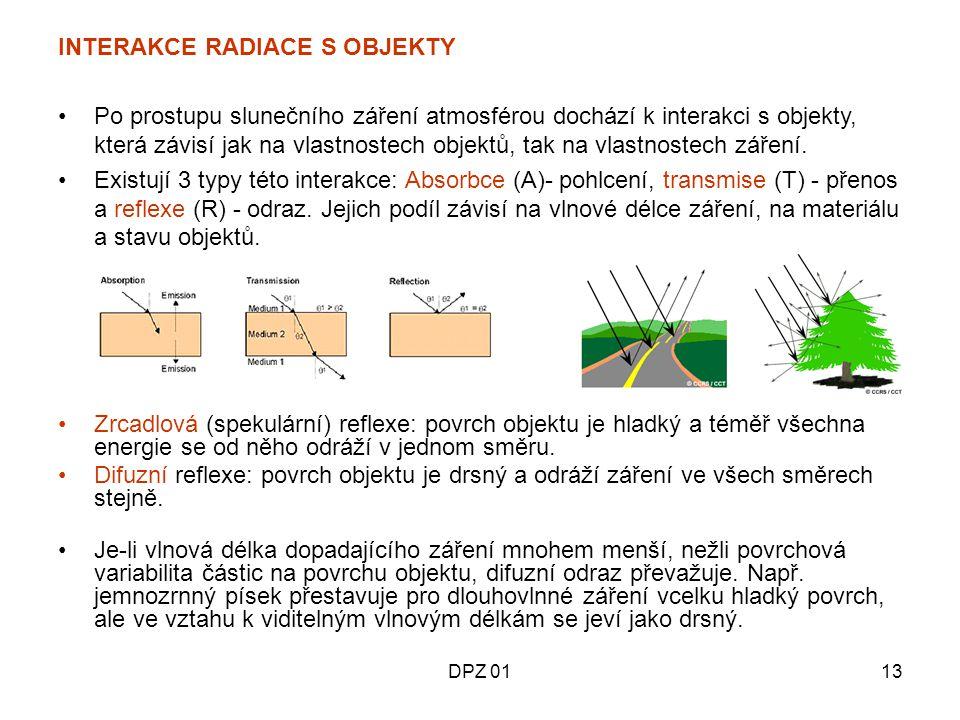 INTERAKCE RADIACE S OBJEKTY
