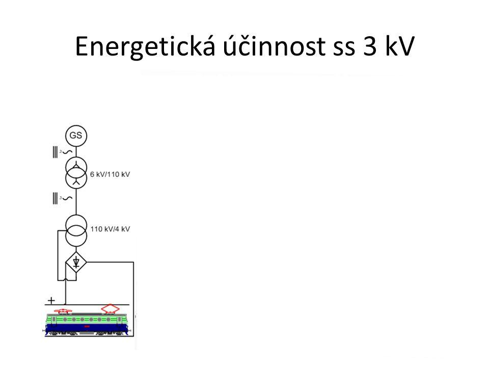 Energetická účinnost ss 3 kV