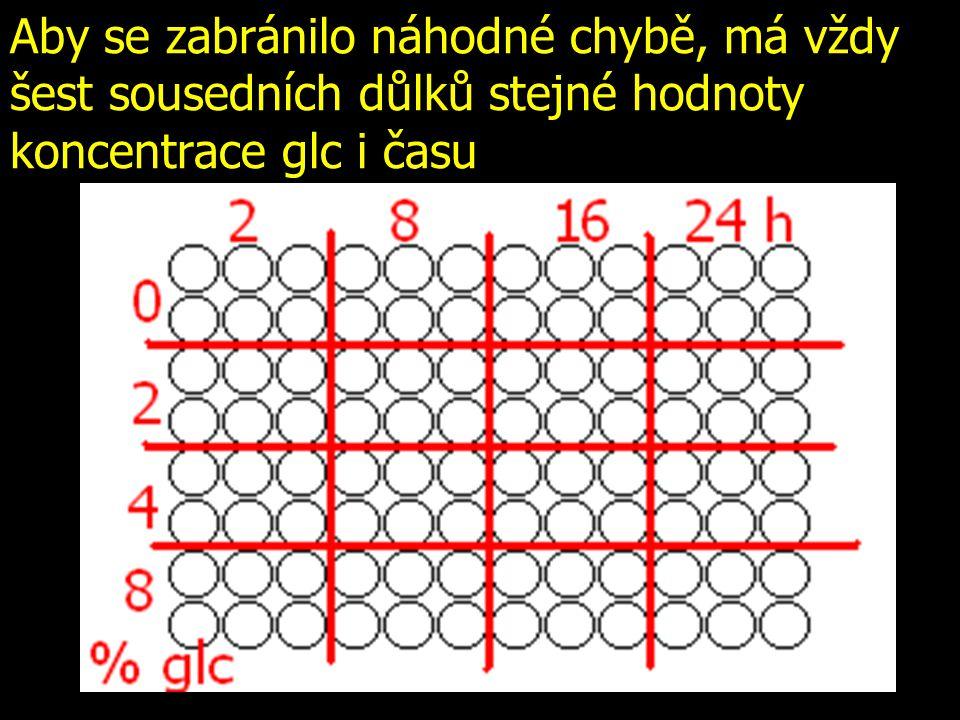 Aby se zabránilo náhodné chybě, má vždy šest sousedních důlků stejné hodnoty koncentrace glc i času