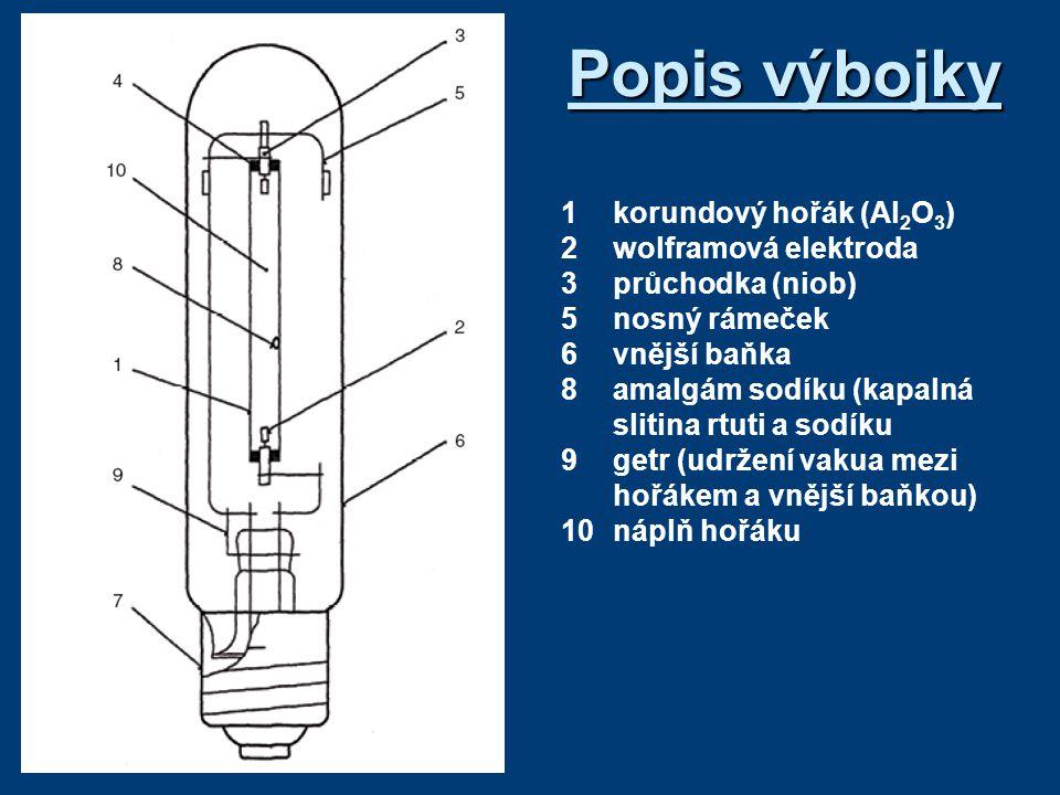 Popis výbojky 1 korundový hořák (Al2O3) 2 wolframová elektroda