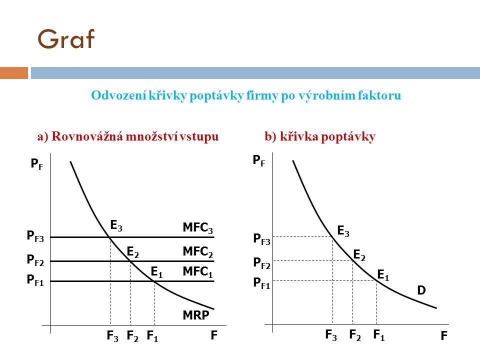 Graf Odvození křivky poptávky firmy po výrobním faktoru a) Rovnovážná množství vstupu b) křivka poptávky