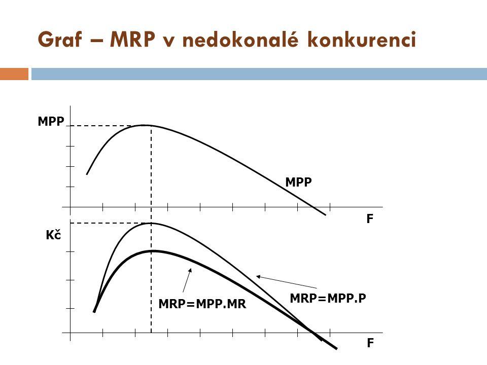 Graf – MRP v nedokonalé konkurenci