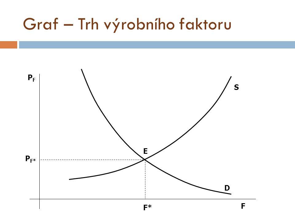 Graf – Trh výrobního faktoru