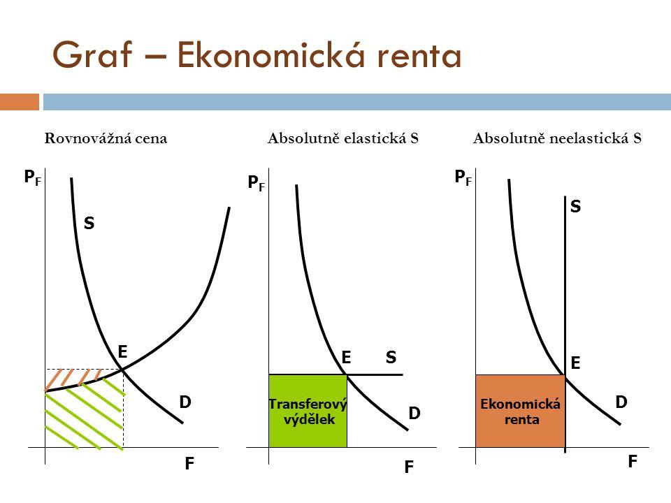 Graf – Ekonomická renta