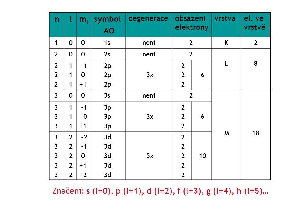 Značení: s (l=0), p (l=1), d (l=2), f (l=3), g (l=4), h (l=5)…