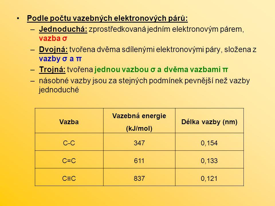 Vazebná energie (kJ/mol)