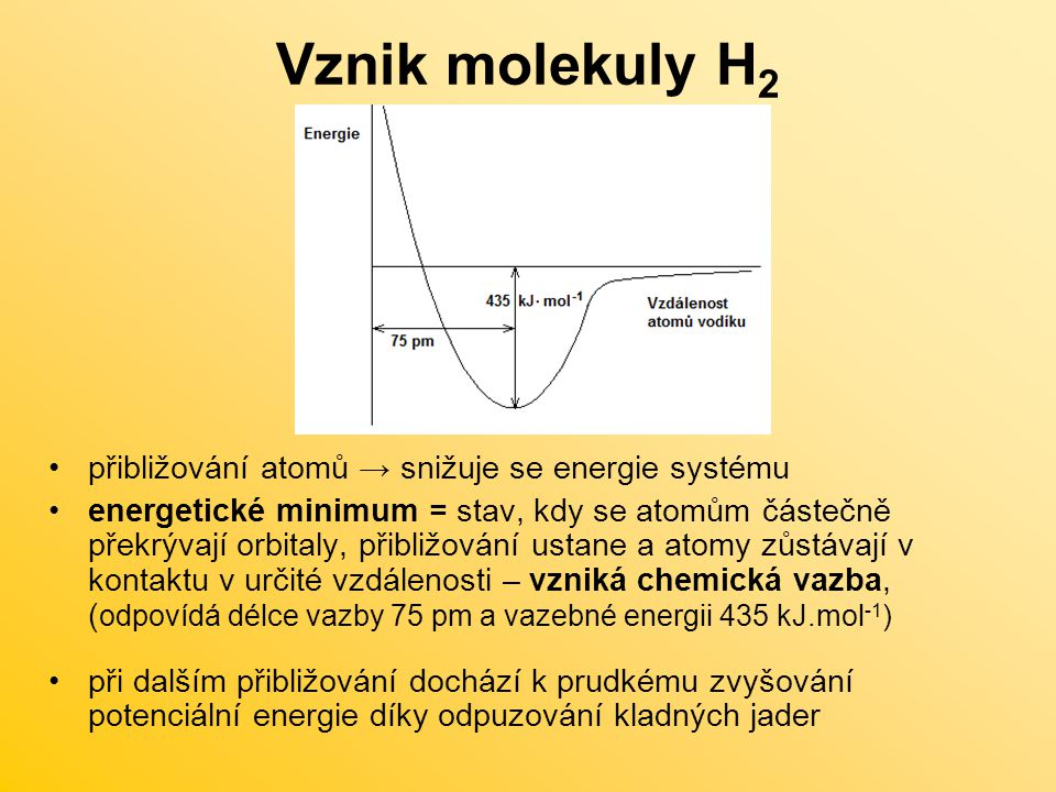 Vznik molekuly H2 přibližování atomů → snižuje se energie systému