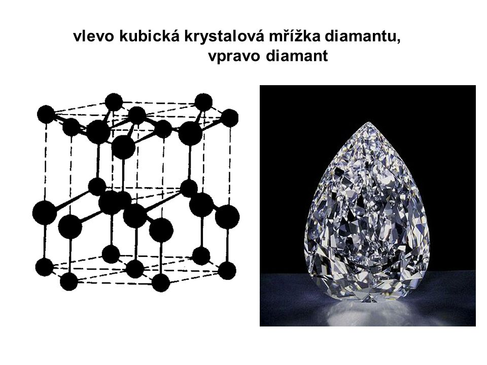 vlevo kubická krystalová mřížka diamantu, vpravo diamant