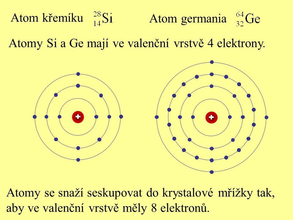 Atomy Si a Ge mají ve valenční vrstvě 4 elektrony.