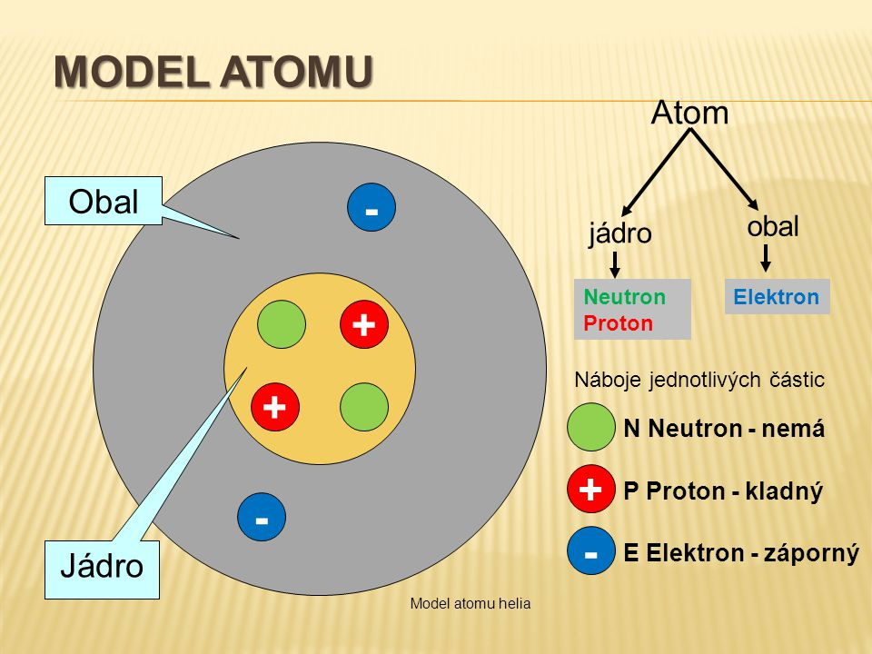 Model atomu - + + + - - Atom Obal Jádro obal jádro N Neutron - nemá