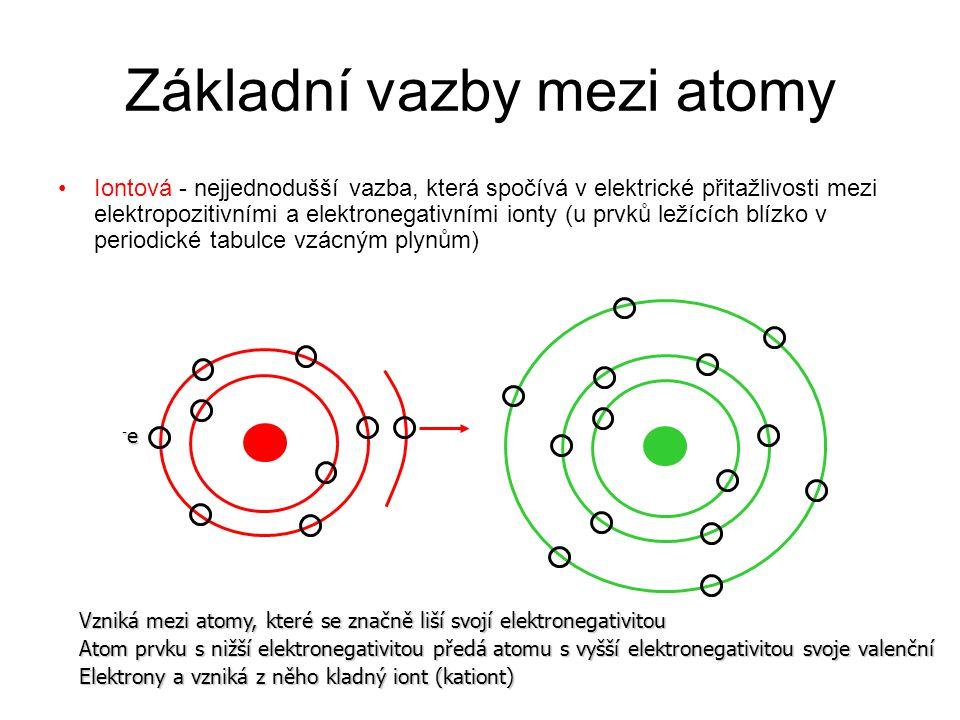 Základní vazby mezi atomy