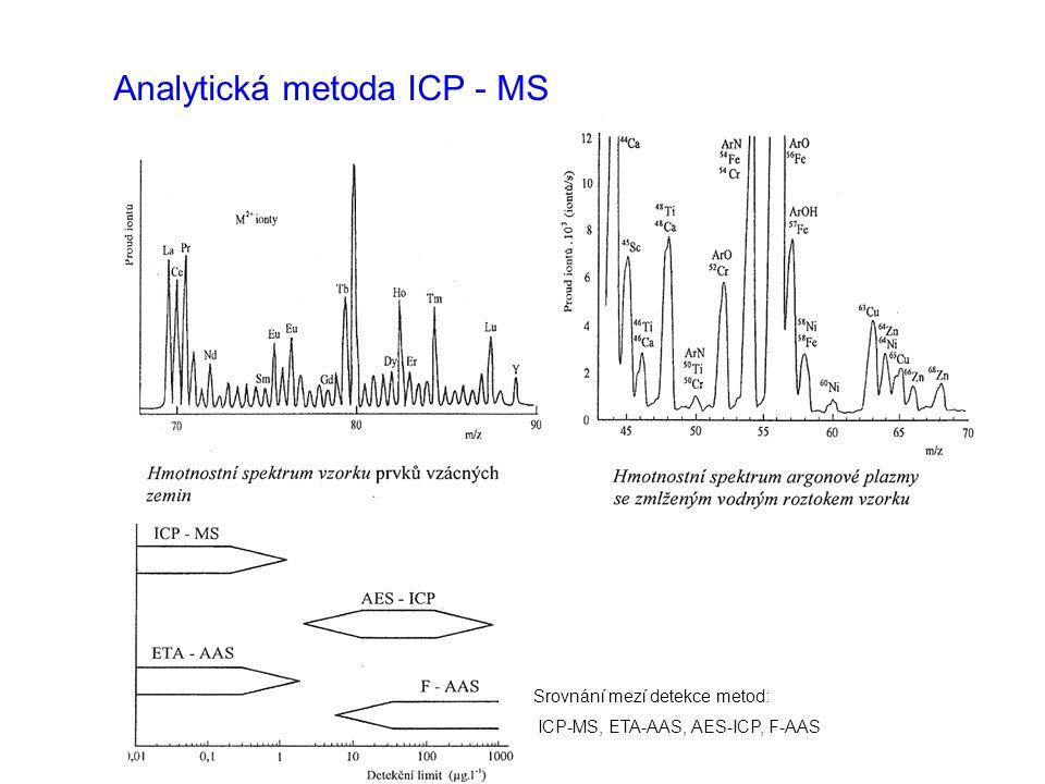 Analytická metoda ICP - MS