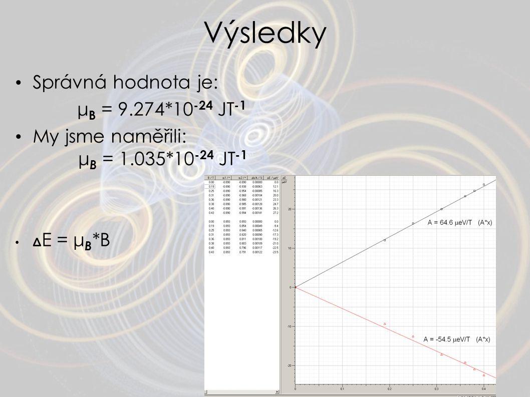 Výsledky Správná hodnota je: μB = 9.274*10-24 JT-1