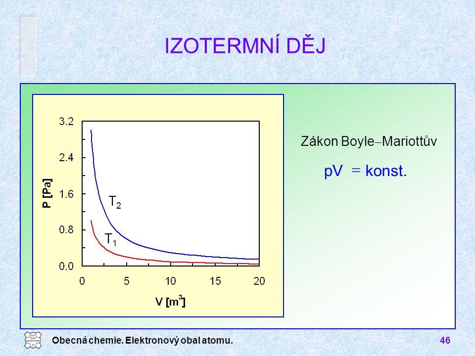 IZOTERMNÍ DĚJ konst. pV = Zákon BoyleMariottův T2 T1
