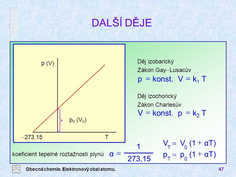 DALŠÍ DĚJE konst. p = k1 T V = konst. V = k2 T p = αT) (1 V + = 273,15