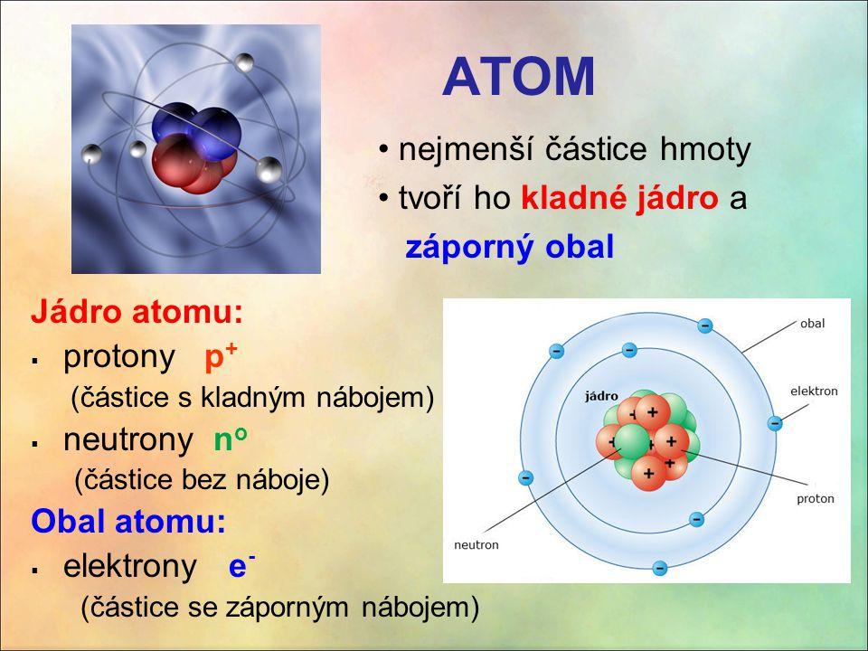 ATOM nejmenší částice hmoty tvoří ho kladné jádro a záporný obal