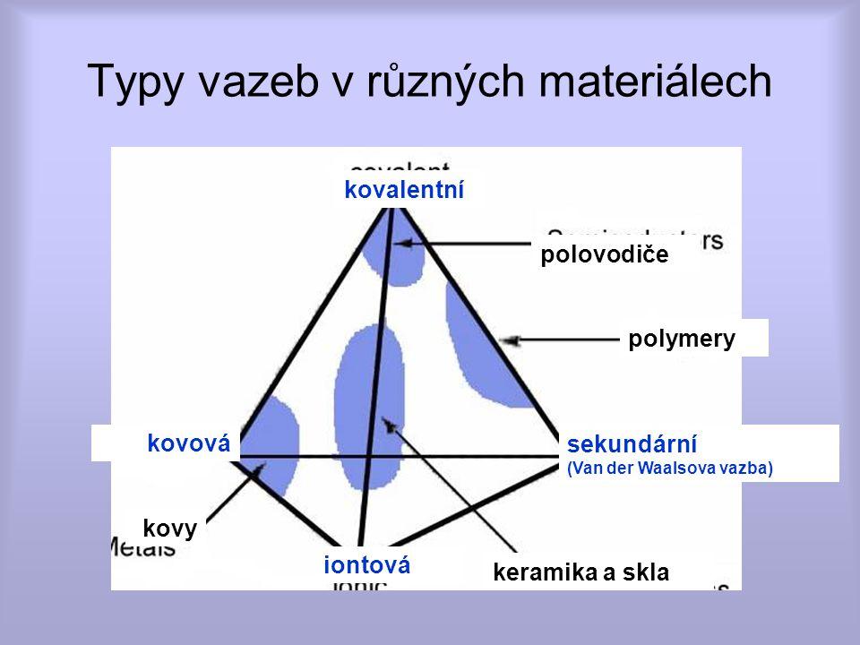 Typy vazeb v různých materiálech