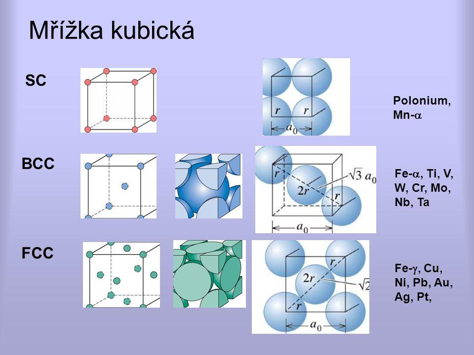 Mřížka kubická SC BCC FCC Polonium, Mn-