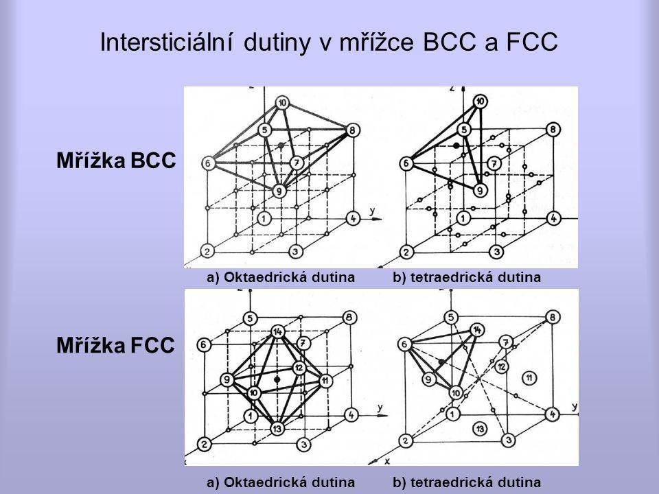 Intersticiální dutiny v mřížce BCC a FCC