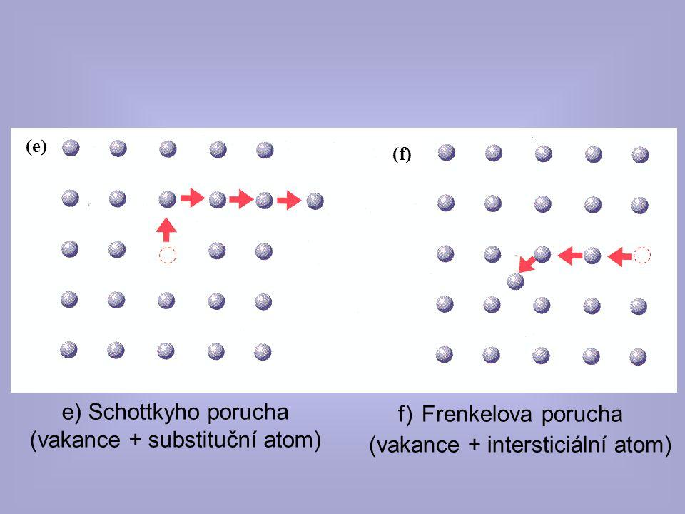 f) Frenkelova porucha (vakance + intersticiální atom)