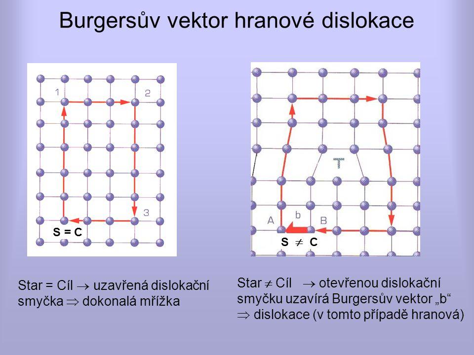 Burgersův vektor hranové dislokace