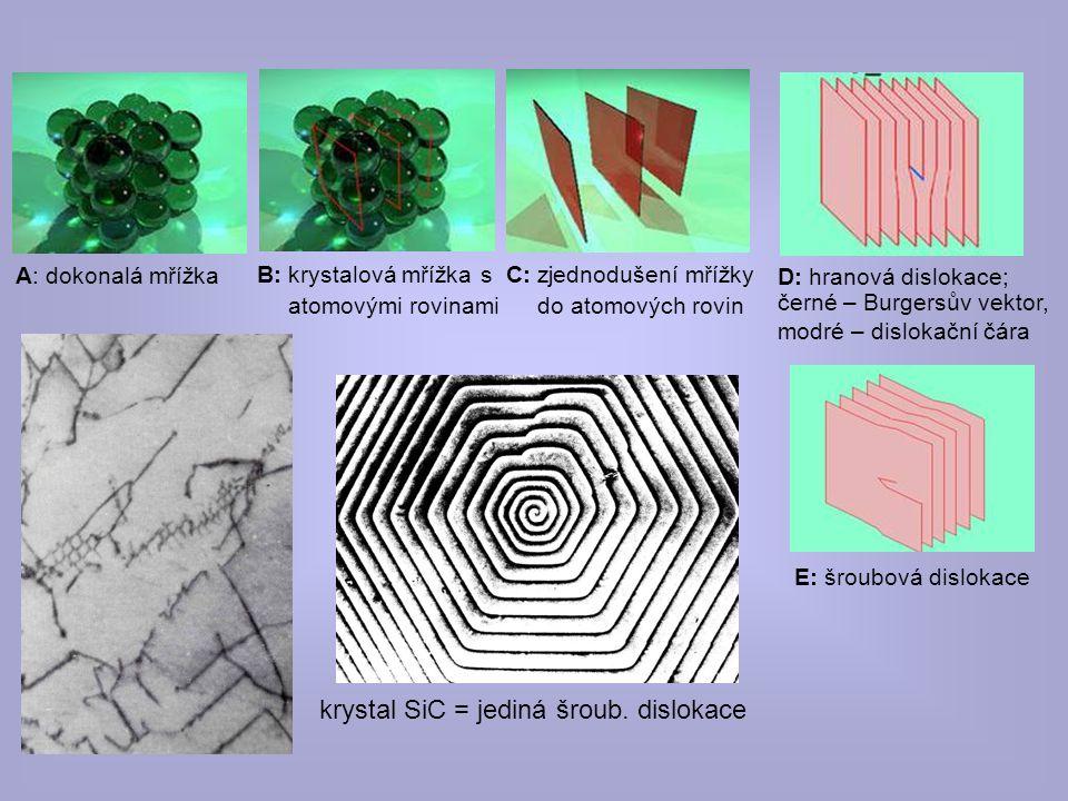 krystal SiC = jediná šroub. dislokace