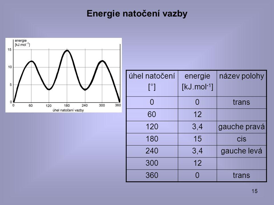 Energie natočení vazby