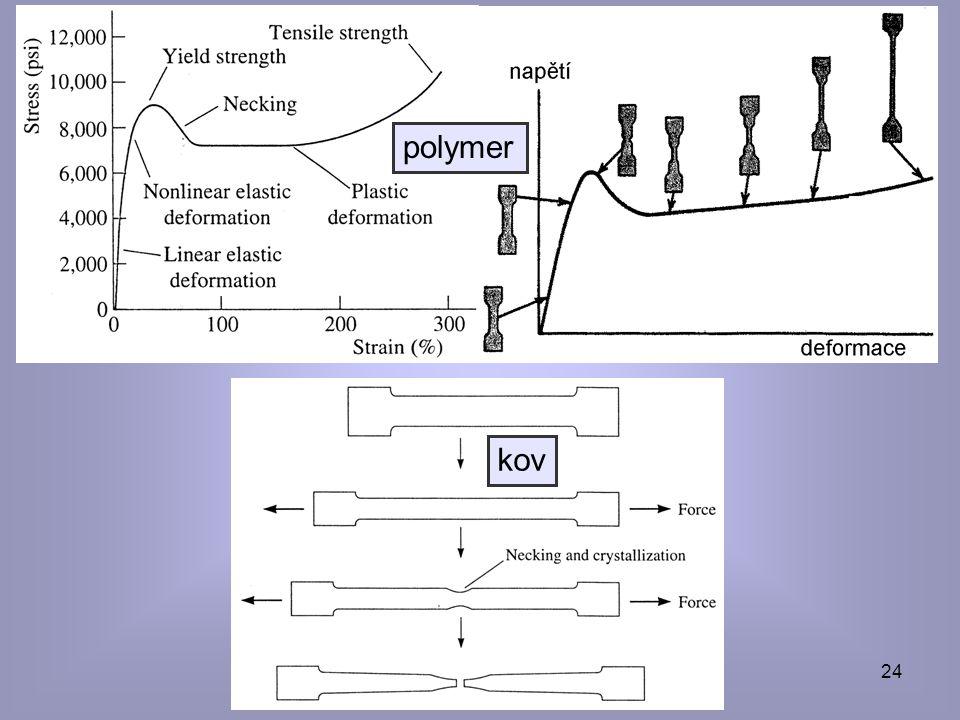polymer kov