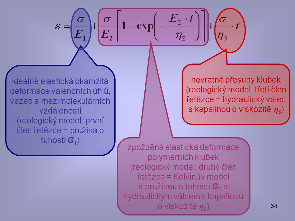 (reologický model: první člen řetězce = pružina o tuhosti G1)