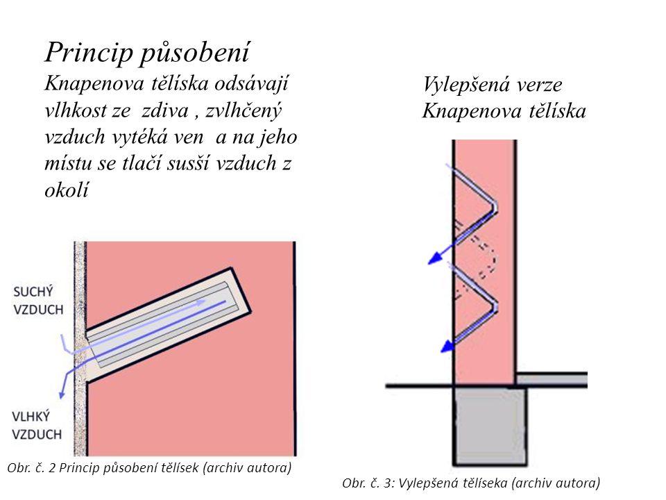 Princip působení Knapenova tělíska odsávají vlhkost ze zdiva , zvlhčený vzduch vytéká ven a na jeho místu se tlačí susší vzduch z okolí