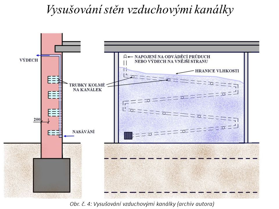 Vysušování stěn vzduchovými kanálky