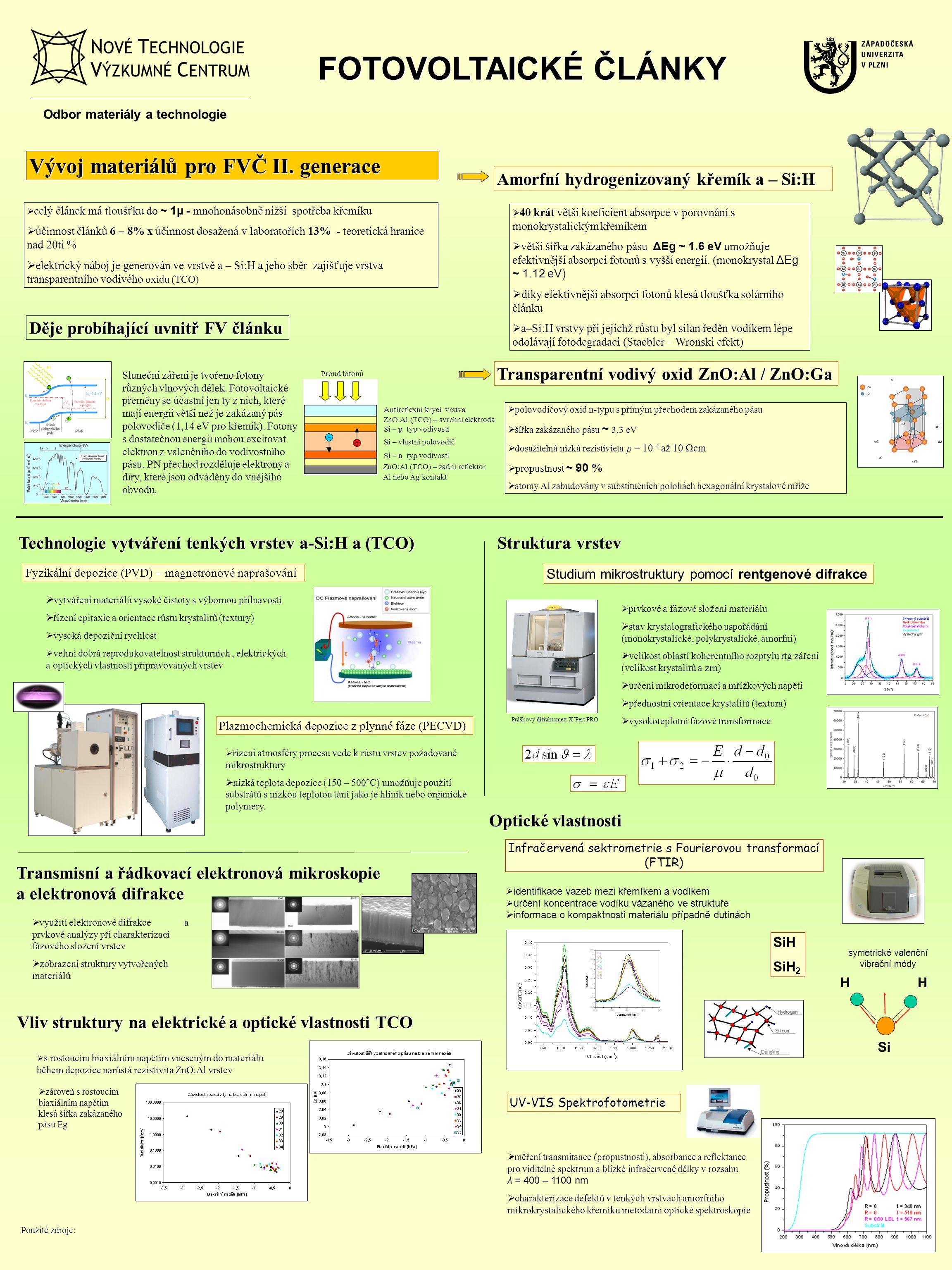 Infračervená sektrometrie s Fourierovou transformací