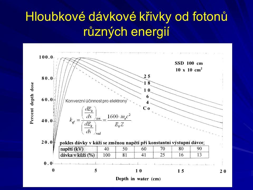 Hloubkové dávkové křivky od fotonů různých energií