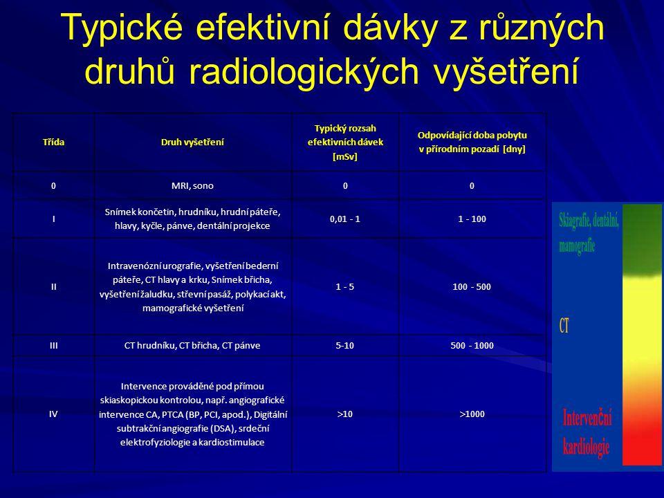 Typické efektivní dávky z různých druhů radiologických vyšetření