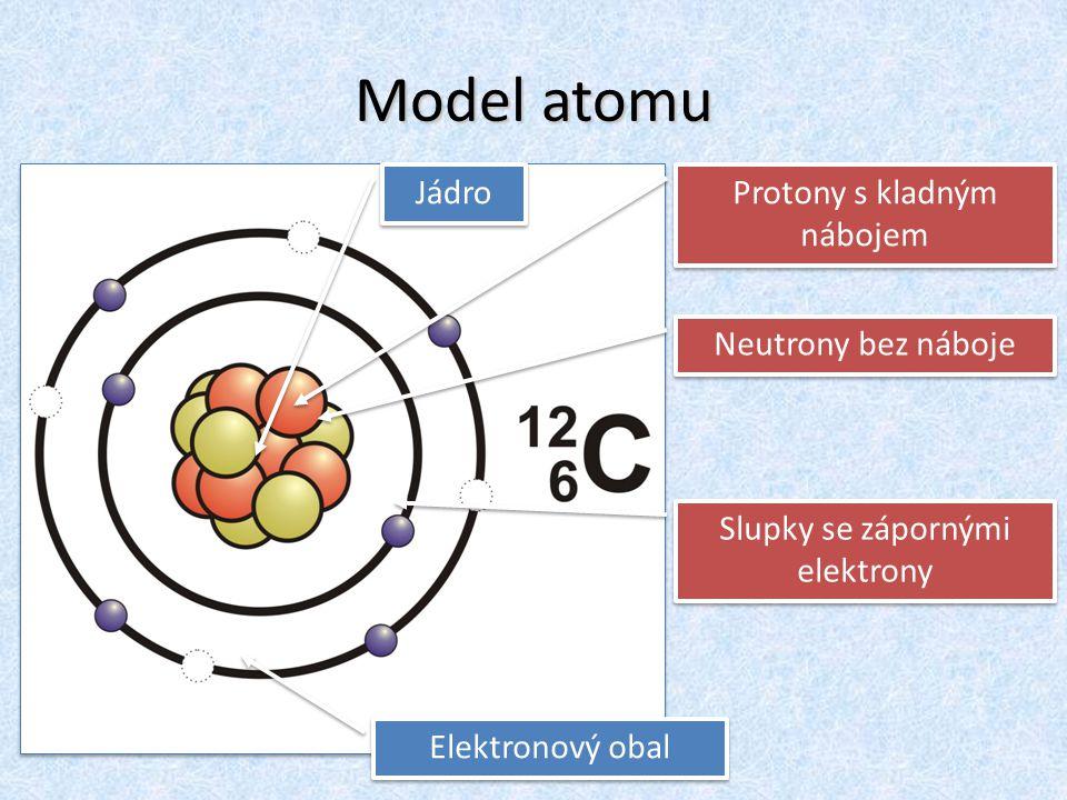 Model atomu Jádro Protony s kladným nábojem Neutrony bez náboje