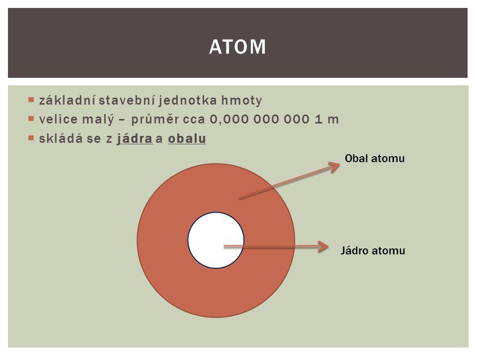 Atom základní stavební jednotka hmoty