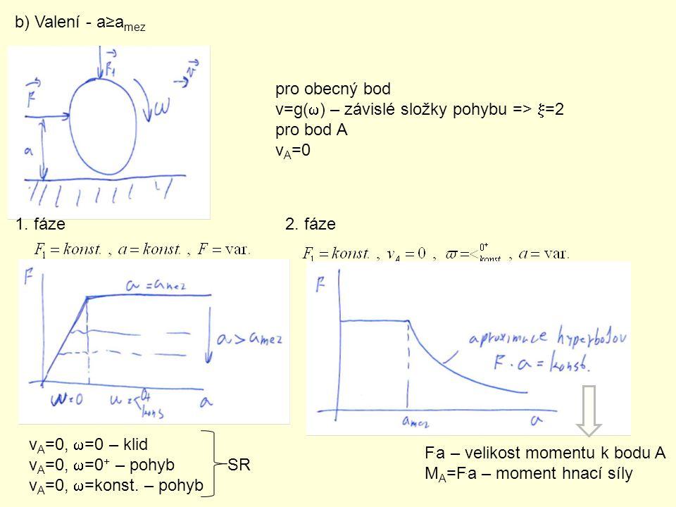 b) Valení - a≥amez pro obecný bod. v=g(w) – závislé složky pohybu => x=2. pro bod A. vA=0. 1. fáze.
