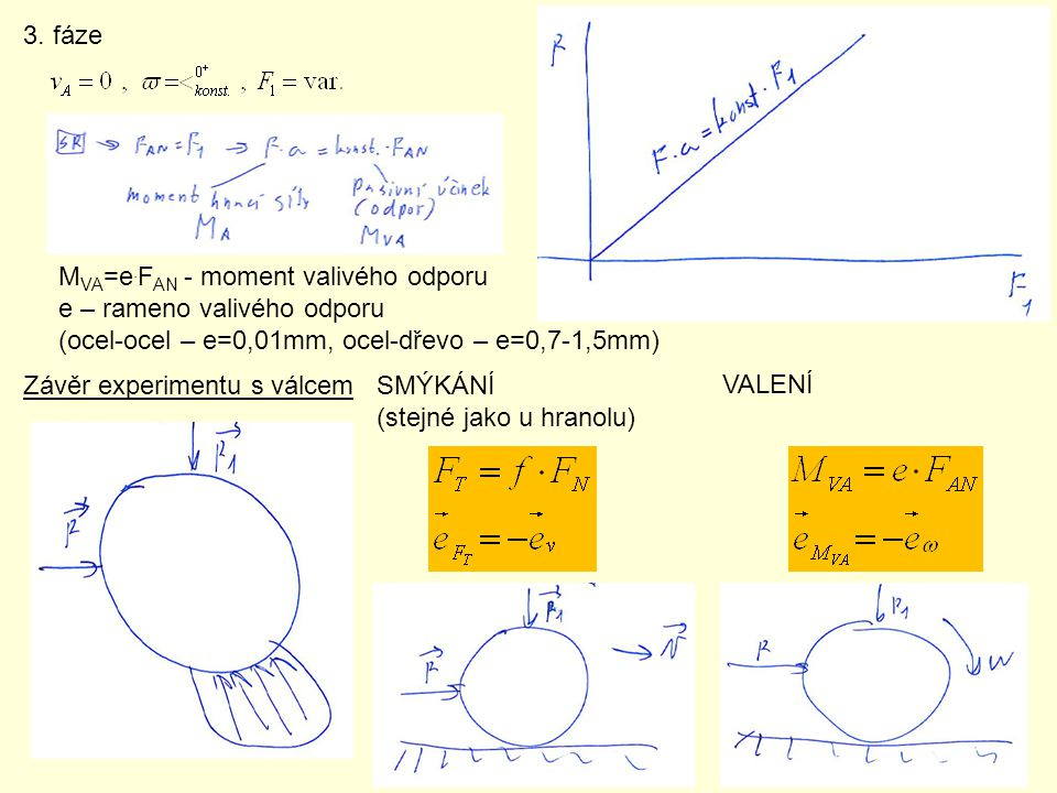3. fáze MVA=e.FAN - moment valivého odporu. e – rameno valivého odporu. (ocel-ocel – e=0,01mm, ocel-dřevo – e=0,7-1,5mm)