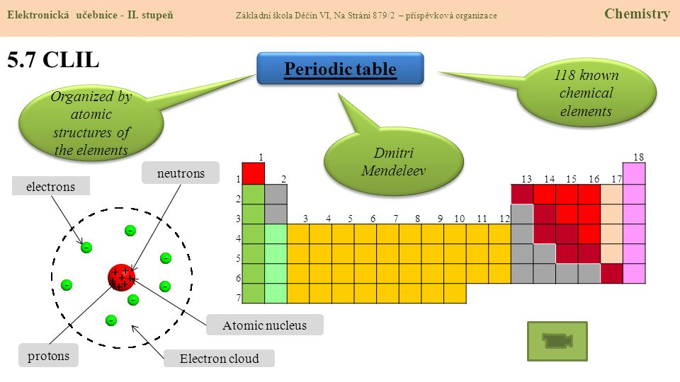 5.7 CLIL Periodic table 118 known chemical elements