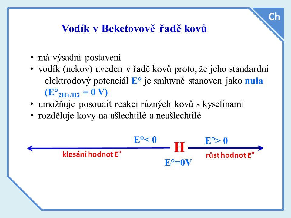 H Ch Vodík v Beketovově řadě kovů má výsadní postavení
