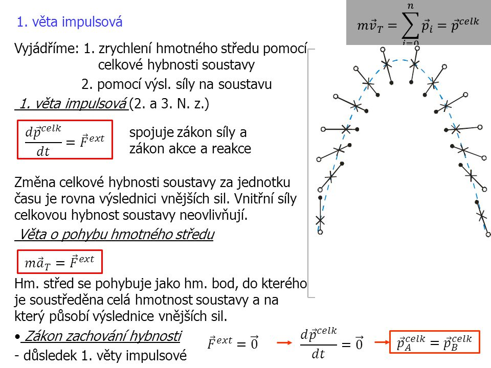 𝑚 𝑣 𝑇 = 𝑖=0 𝑛 𝑝 𝑖 = 𝑝 𝑐𝑒𝑙𝑘 1. věta impulsová. Vyjádříme: 1. zrychlení hmotného středu pomocí celkové hybnosti soustavy.