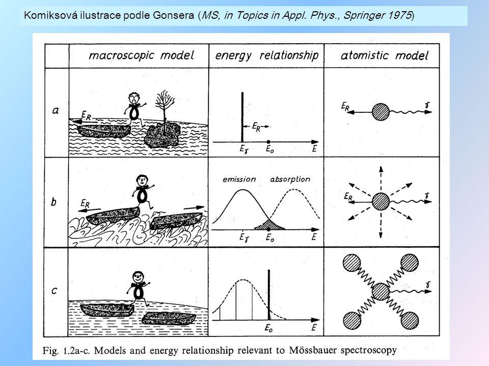 Komiksová ilustrace podle Gonsera (MS, in Topics in Appl. Phys