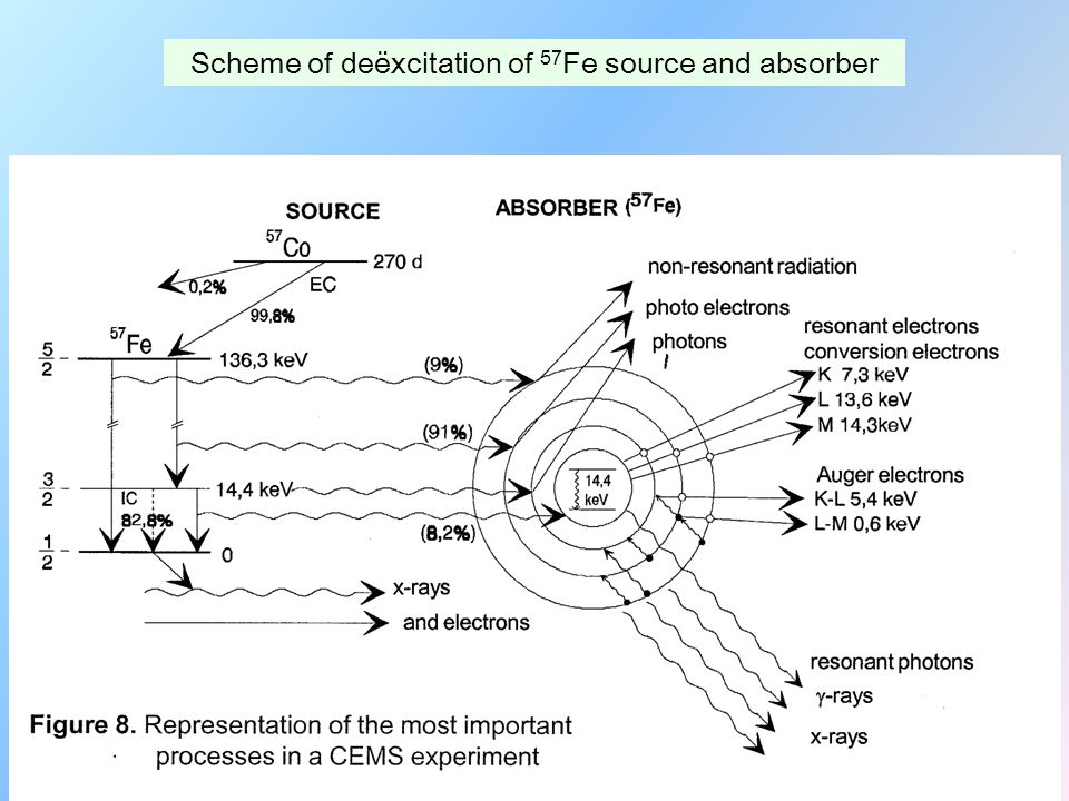 Scheme of deëxcitation of 57Fe source and absorber