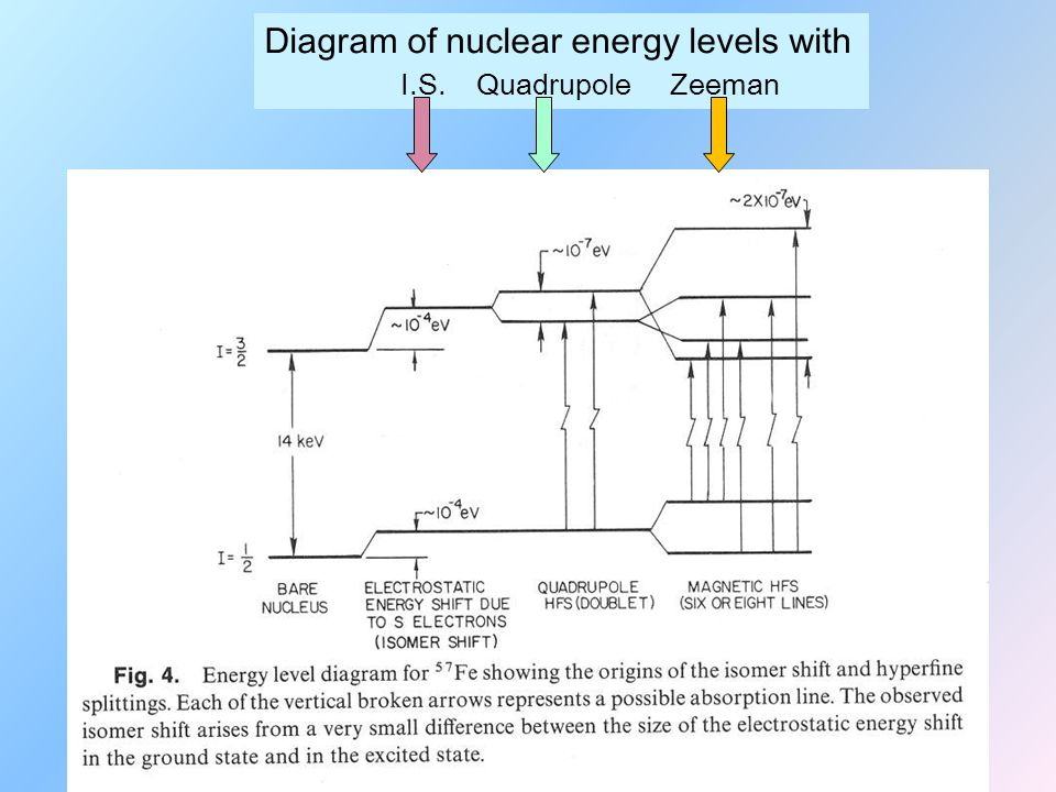 Diagram of nuclear energy levels with I.S. Quadrupole Zeeman