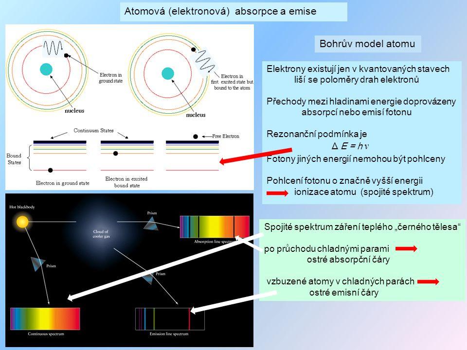 Atomová (elektronová) absorpce a emise