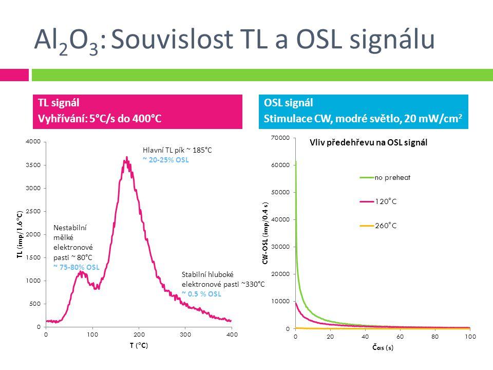 Al2O3: Souvislost TL a OSL signálu