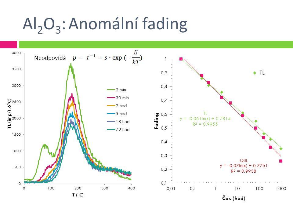 Al2O3: Anomální fading Neodpovídá