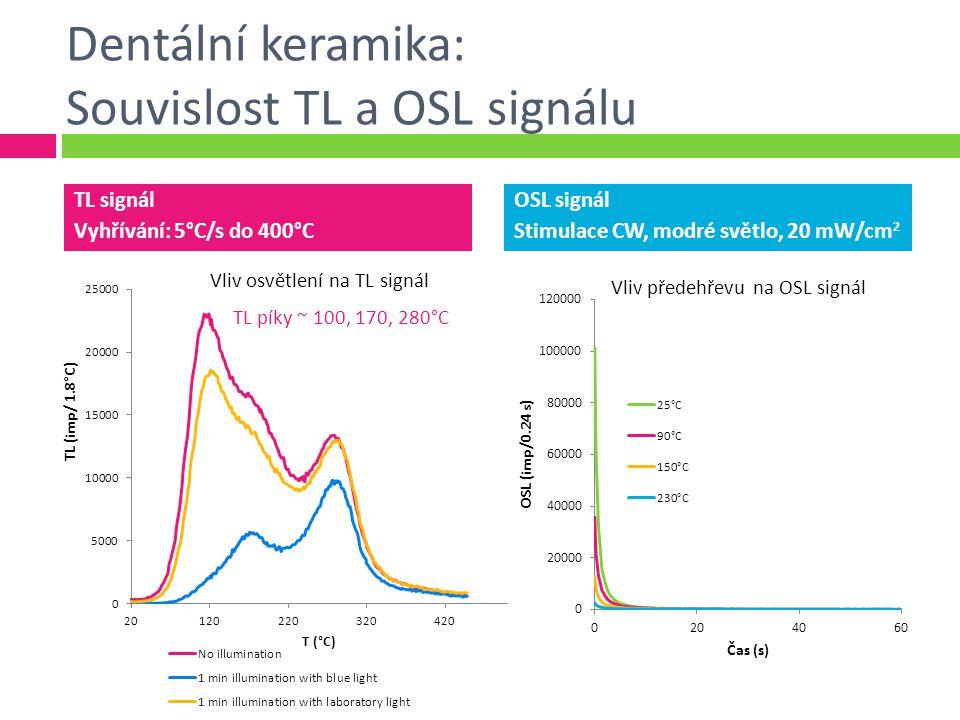Dentální keramika: Souvislost TL a OSL signálu