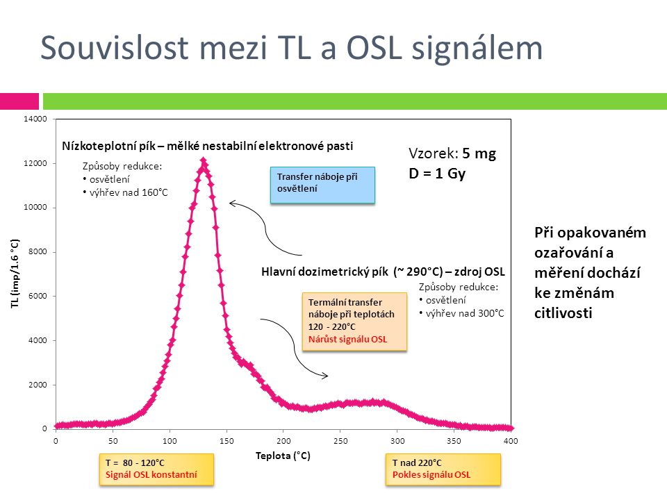 Souvislost mezi TL a OSL signálem