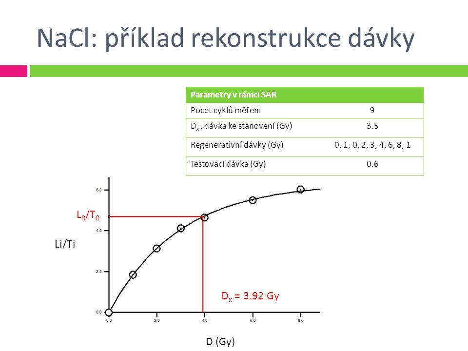 NaCl: příklad rekonstrukce dávky